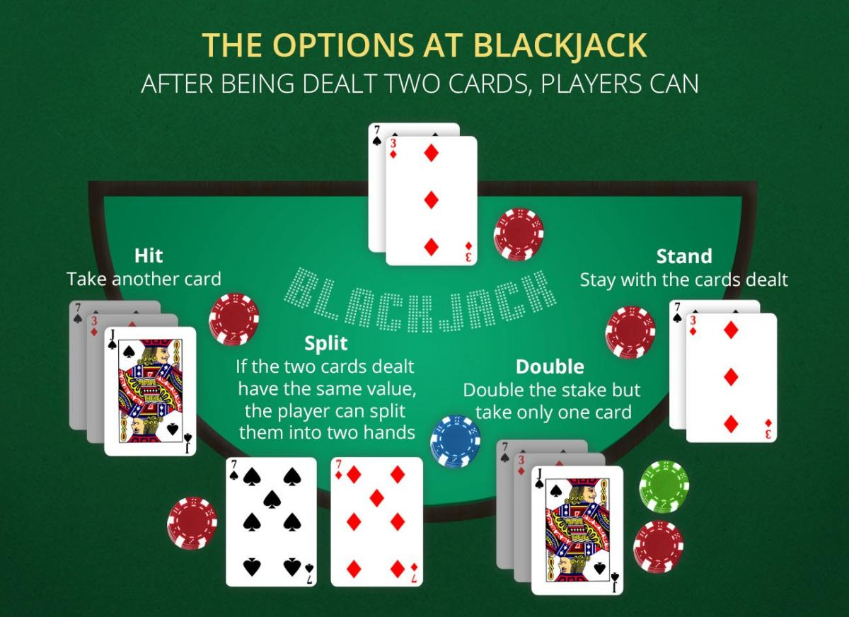 simple steps to play blackjack
